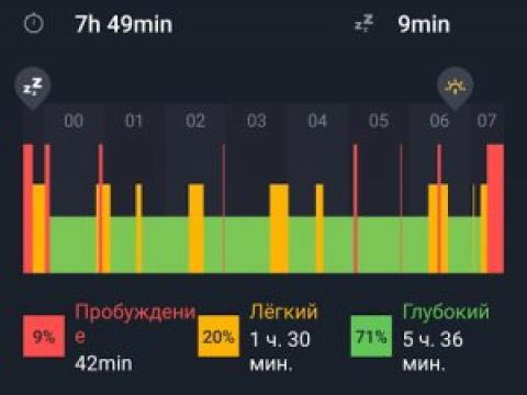 Храп и контроль сна со смартфоном. Часть 2